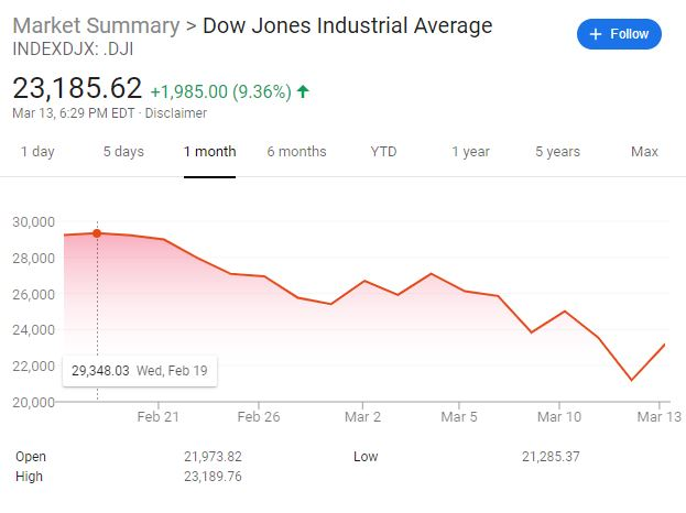 Why you should stay the course in the market, (but not) in your job. Dow Jones Industrial Average market performance from February 13, 2020 through March 13, 2020 displaying implications of the Coronavirus.