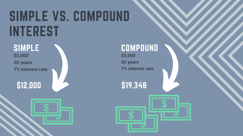 Effects of compounding interest: why waiting to claim your tax refund is costing you money