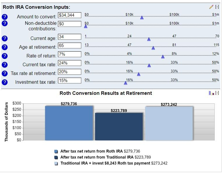 old 401(k) to Roth IRA conversion table