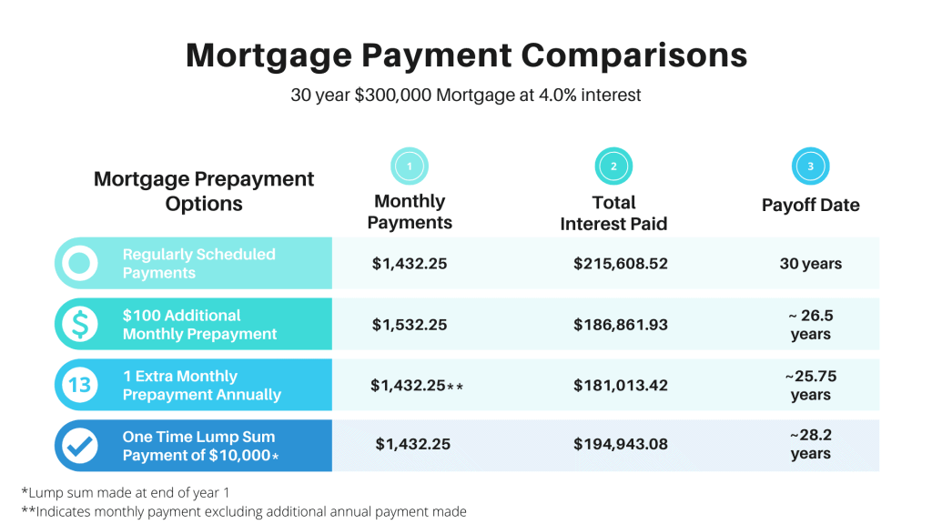 prepay your mortgage comparison chart