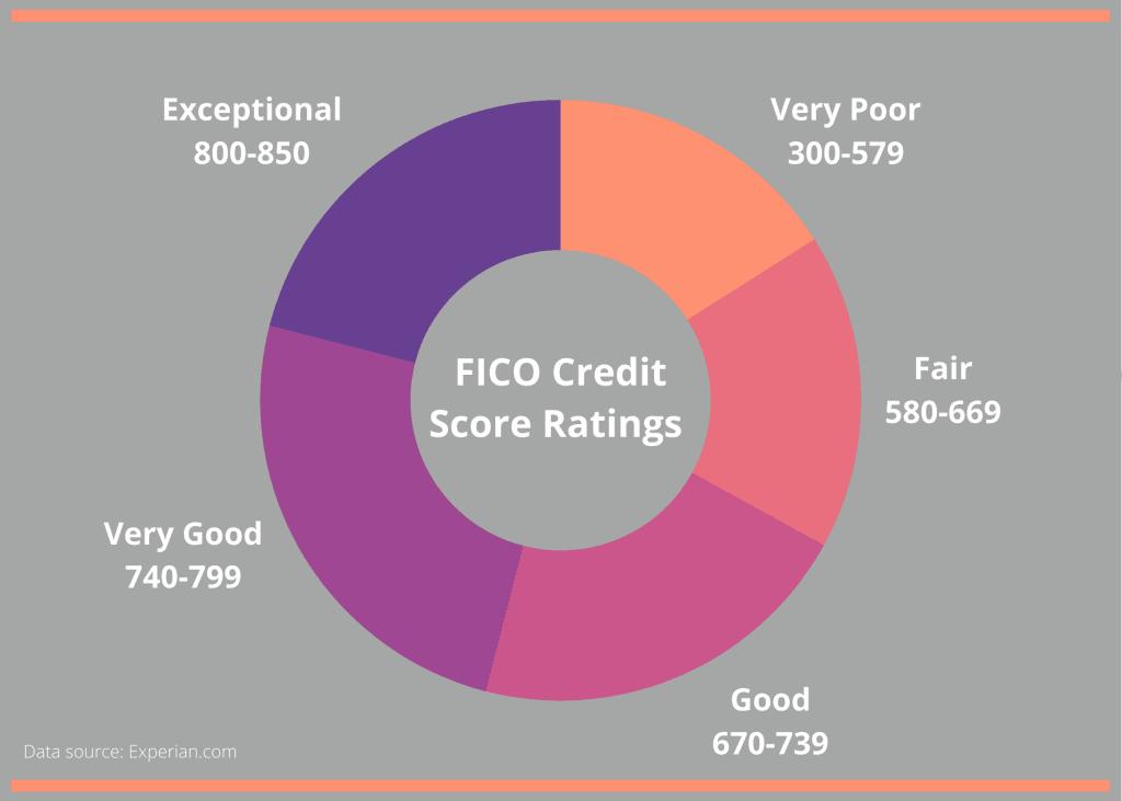 money questions regarding credit score